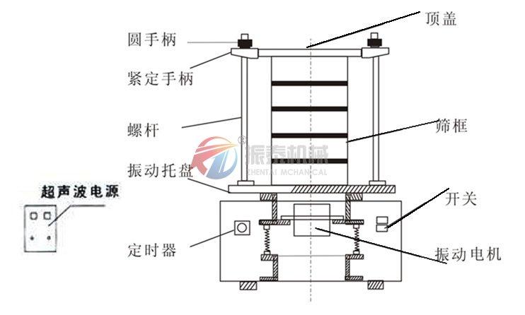 打开电源超声波振动电源开始工作,根据筛分需要调节功率旋钮.